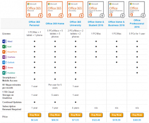 Microsoft Office Version Comparison Chart with prices
